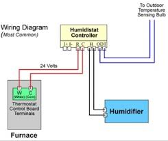 how to install a bypass humidifier a new wire will need to be run from the humidistat location to the humidifier on the furnace