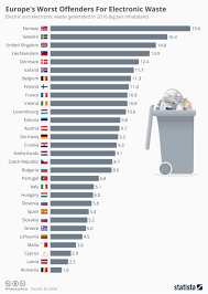 Electronic waste is piling up in homes, this <b>EU</b> regulation aims to ...