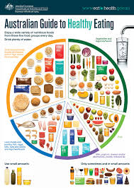 australian guide to healthy eating   eat for healthan image of the australian guide to healthy eating food plate poster