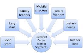 example of market segmentation for breakfast foods market segmentation example for breakfast cereal
