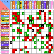 17 best ideas about pokemon strengths and weaknesses 17 best ideas about pokemon strengths and weaknesses pokemon weakness chart pokemon type chart and pokemon chart