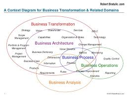 a context diagram for business transformation  amp  related domains © robertbratulic com a context diagram for business transformation  amp  related domains business