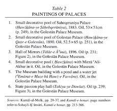 kamĀl al molk moḤammad ḠaffĀri encyclopaedia ica paintings of palaces