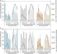 Ostreid herpesvirus type 1 replication and host response in adult ...