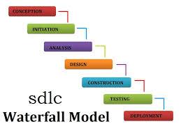images of waterfall process diagram   diagrams best images of waterfall development approach waterfall vs