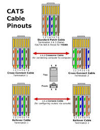 wiring diagram cat5e patch cable on wiring images free download Cat 5e Vs Cat 6 Wiring Diagram wiring diagram cat5e patch cable on wiring diagram cat5e patch cable 1 cat 5e vs cat 6 wiring schematic cat6 pinout diagram cat 5 cat 6 wiring diagram