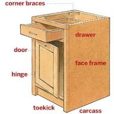 anatomy of a cabinet all about kitchen cabinets photos kitchen cabinets kitchen anatomy eat kitchen
