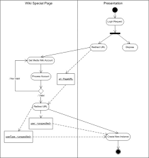 movie photo slidr english   urremotelogin media wiki activity diagram