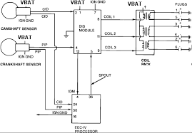 wiring diagrams ecu pinouts org according to these diagrams the spout is pin 36 from the ecu to pin 5 on the dis module hopefully that answers your question oh and by the way
