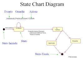statechart diagram   wikipediaesempio di state chart diagram
