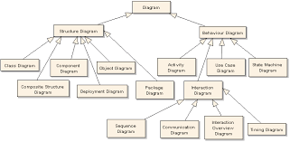 uml diagram types   uml diagram types