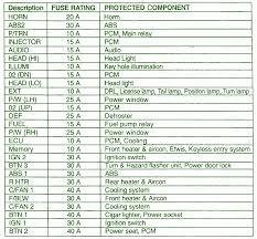 kia spectra wiring kia wiring diagrams 2002 kia sedona instrument cluster fuse box map