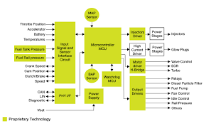 diesel engine management block diagram      drivers to enable engine management suppliers to improve vehicle fuel economy  enhance overall performance and meet the latest emissions requirements