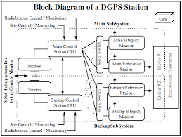 differential global positioning system  dgps    ccg   dgpsfigure    block diagram of a dgps station