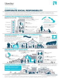 t rowe price releases corporate social responsibility t rowe price releases 2015 corporate social responsibility summary