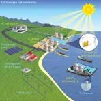 solar fuel plant