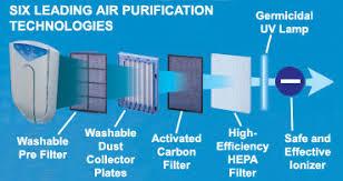 6 Air Technologies
