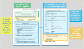 cv template create a cv in minutes structuring your cv