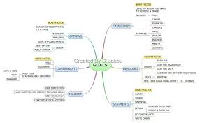 goals give meaning to your life leadership project categorize i call this as why factor why you need to set goals what is the purpose of your life what you want to achieve in your life journey