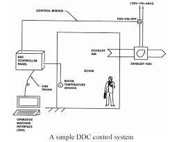 hvac control systems and building automation system  electrical    direct digital control  ddc  is the most common deployed control system today  the sensors and output devices  e g   actuators  relays  used for electronic