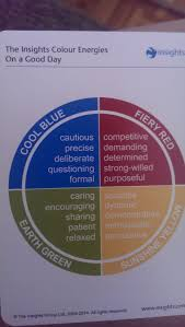 the problems insights discovery personality assessments the user completes 25 rounds of 4 multiple choice questions and the results are then compiled into a personal profile for the workshop