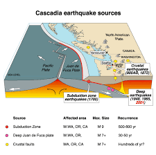 curiositycat  is british columbia    s small tsunami a sign of a    the juan de fuca plate itself has since fractured into three pieces  and the   is applied to the entire plate in some references  but in others only to