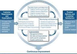 quality assurance program cencore engage analyze enable qa