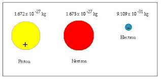 Resultado de imagen de Neutrones