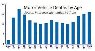 Senior drivers car insurance guide