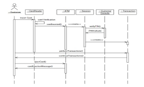 uml diagrams for atm machine  study pointsequence diagram for atm session