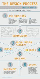 17 best images about web development process a 17 best images about web development process a website design process and online marketing services