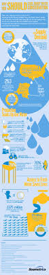 examples of catchy water conservation slogans and taglines water conservation facts and statistics
