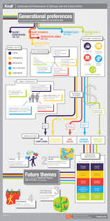 best images about generation y future of work infographics on generational preferences a glimpse into the future office infographic workplace research resources