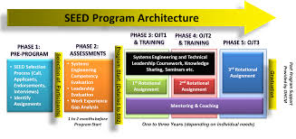 systems engineering education development seed logo