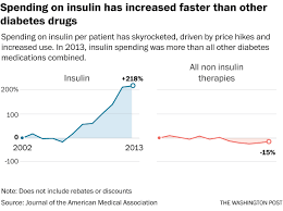 why treating diabetes keeps getting more expensive the times