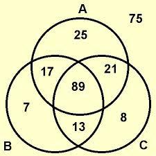 best images of teach venn diagrams in math   math venn diagram    math venn diagram examples