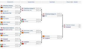 UEFA Champions League final schedule, bracket, date: Liverpool ...