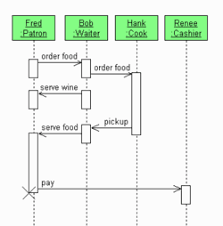 windows tipssimple restaurant sequence diagram