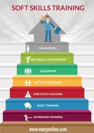 soft skills training in bangalore infographic e learning soft skills training in bangalore infographic e learning infographics