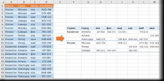 Сводная таблица с текстом в значениях