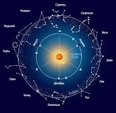 Как мстят знаки Зодиака
