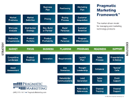 stream121 pragmatic marketing framework the cambridge product management