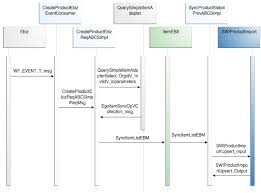 process integration for product managementcreate item flow sequence diagram