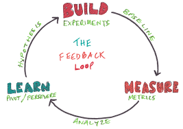 feedback loop   andrews sketchesbuild measure learn feedback loop diagram