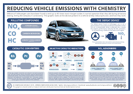 compound interest the chemistry of vehicle emissions reduction reducing vehicle emissions using chemistry the volkswagen scandal