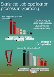 expat tips the job application process in experteer job applications process in statistics