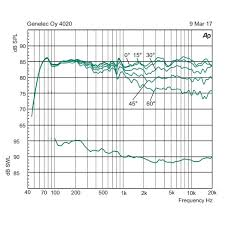 <b>Активная полочная акустика Genelec</b> 4020CXM Individual | www ...