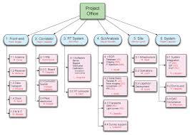 work breakdown structure  wbs  tikz   tex   latex stack exchangeenter image description here