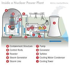 nuclear reactor components   how a nuclear reactor works    this diagram shows all the parts of a nuclear reactor