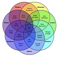 best images of  circle venn diagram    circle venn diagram    steve miller venn diagram